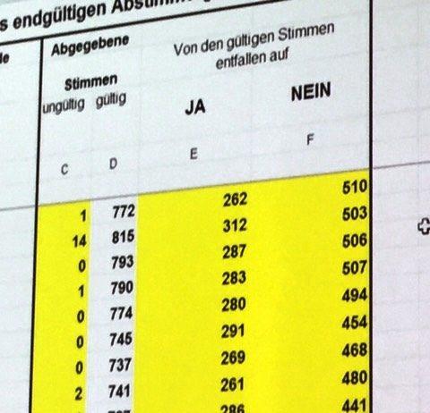 Ergebnis - Bürgerentscheid Olpe Rathaus